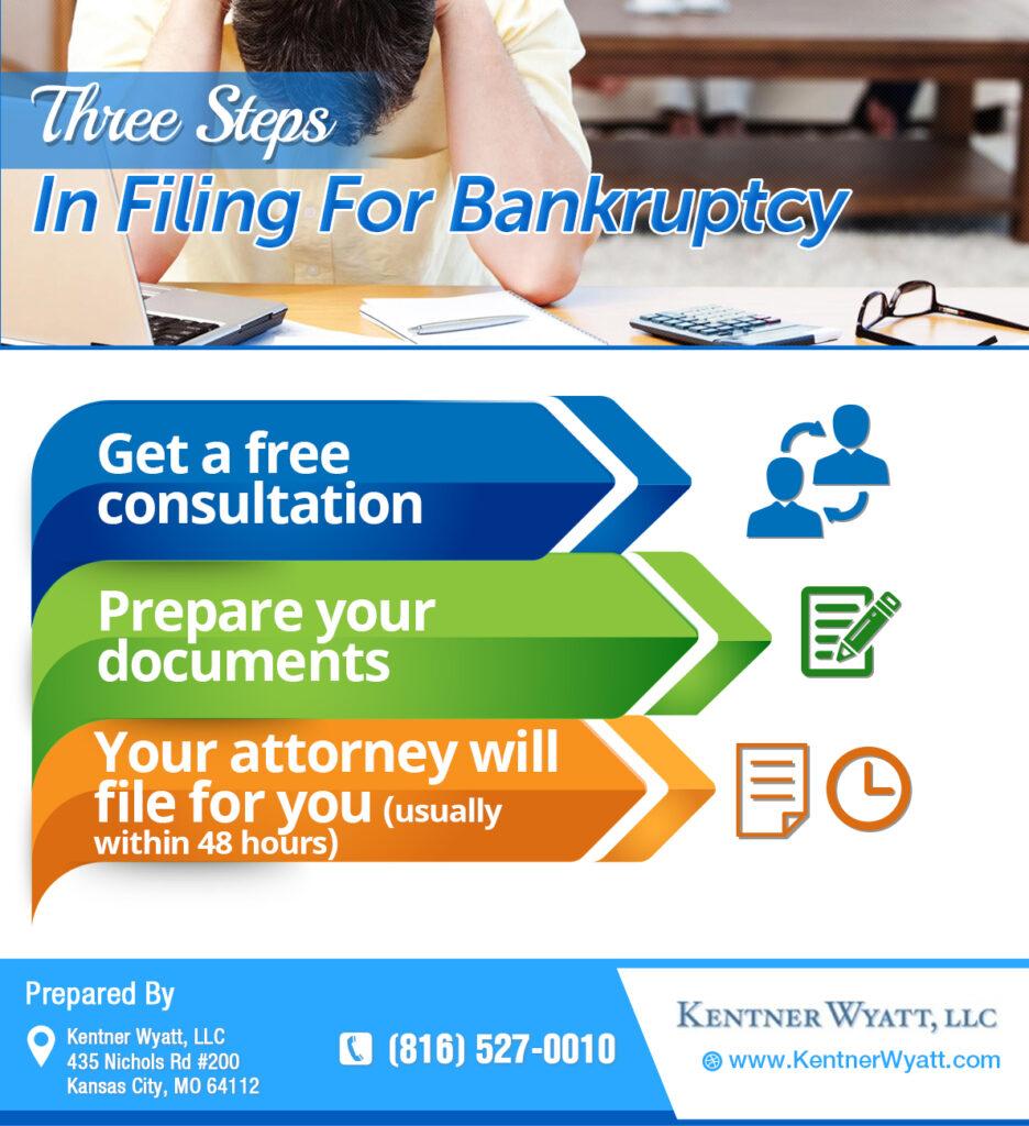 Filing For Bankruptcy Kansas City